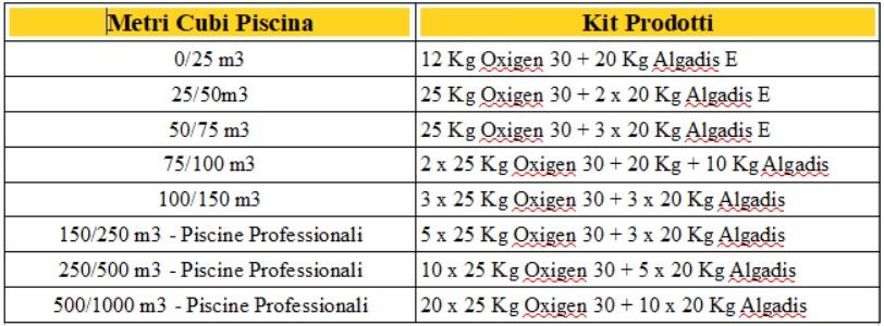 tabella-oxigen-antialghe